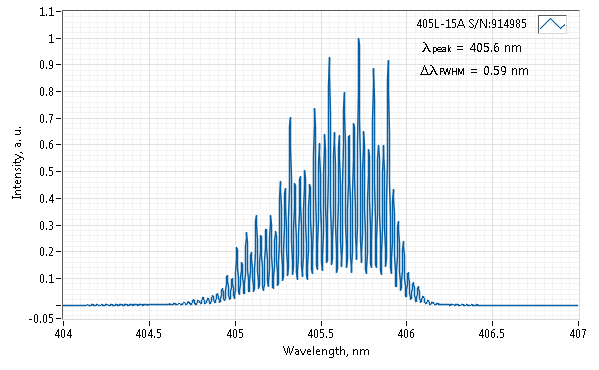 Laser Characterization
